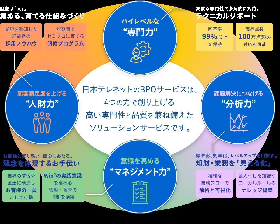日本テレネットのBPOサービスは、4つの力で創り上げる高い専門性と品質を兼ね備えたソリューションサービスです。